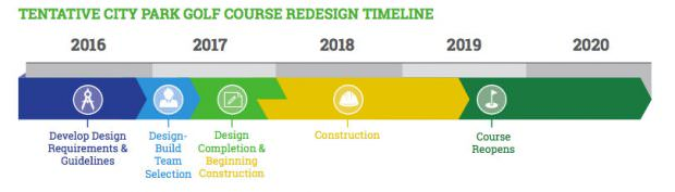 City Park Golf Course construction update and schedule 2017 2018 2019