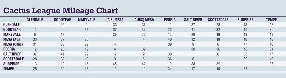 Cactus League Mileage Chart and Distance