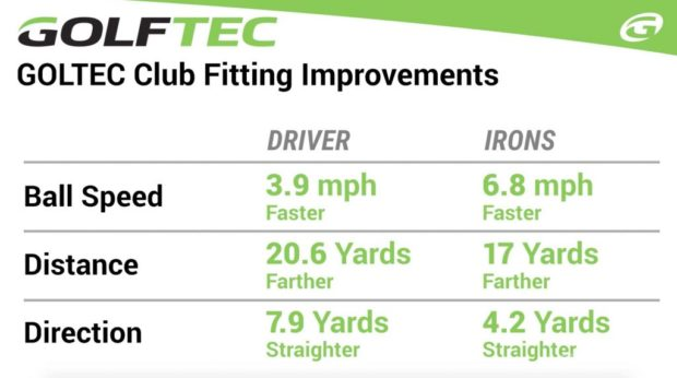 Golf club fitting improvements