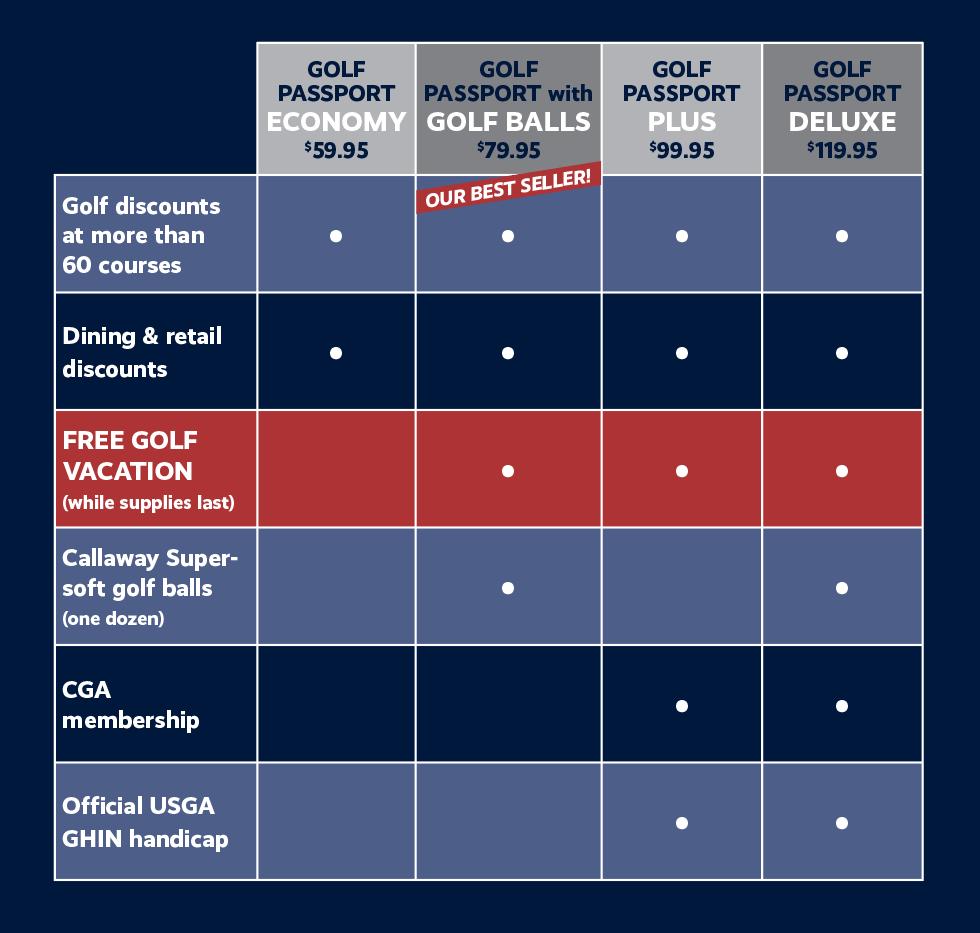 Golf Passport Grid